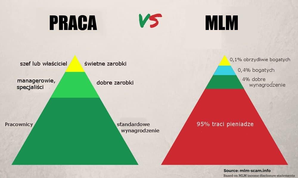 marketing wielopoziomowy to piramida finansowa