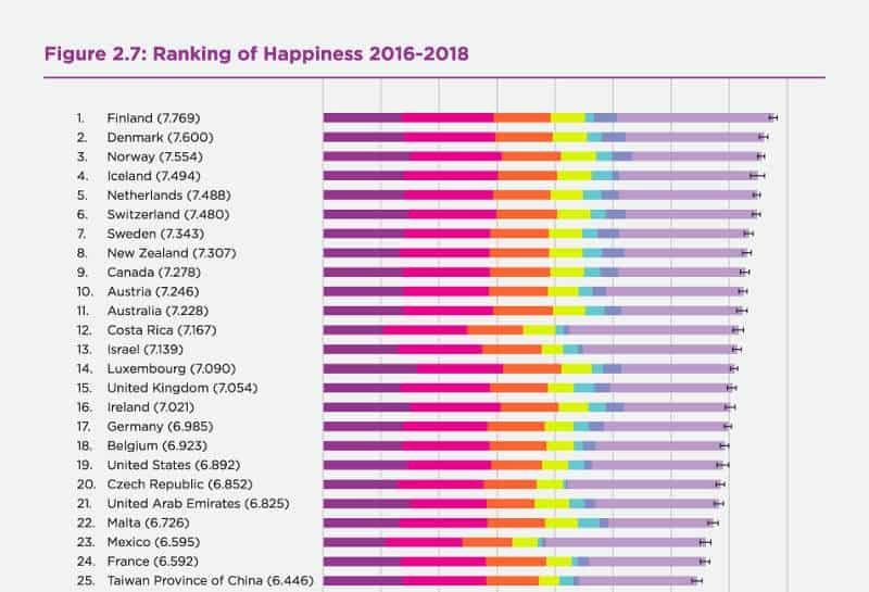 najszczęśliwsze kraje