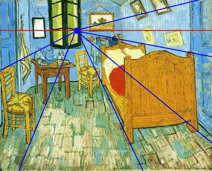 Przykład perspektywy linearnej, obraz Van Gogha - Pokój z naniesionymi liniami perspektywy